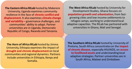 RAN | ResilientAfrica Network - Ran Site